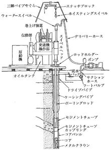 ボーリング機械・機材略図