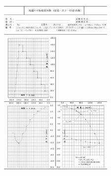 平板載荷試験解析図
